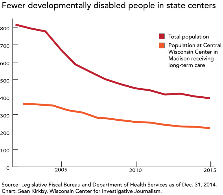 Fewer developmentally disabled people in state centers