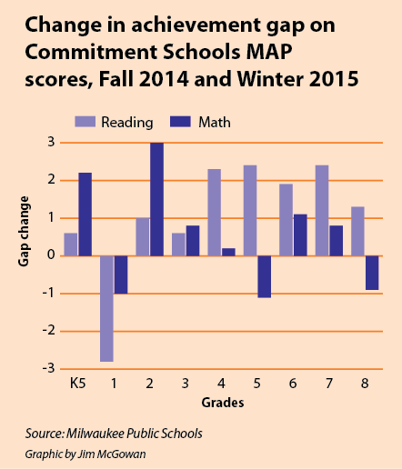 Change in achievement gap on Commitment Schools MAP scores, Fall 2014 and Winter 2015.