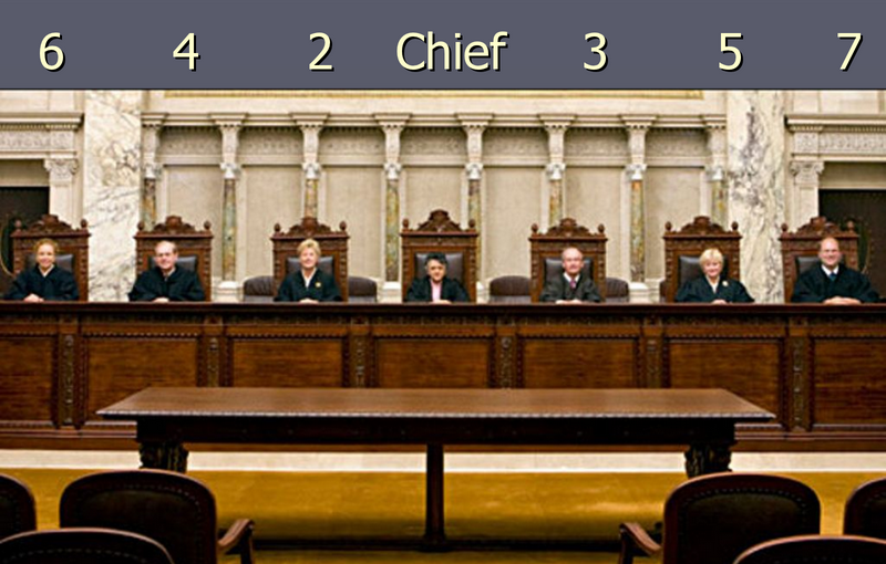 Supreme Court by the numbers.