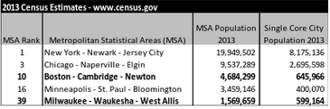 Census Data.
