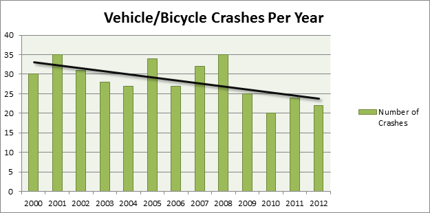 Good to see the crash rate is going down in Sheboygan, as it is across Wisconssin.