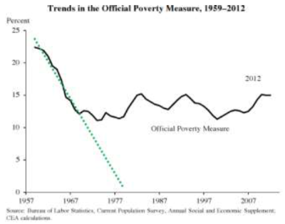 Trends in the Official Poverty Measure, 1959-2012