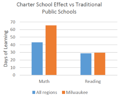 Charter School Effect vs Traditional Public Schools