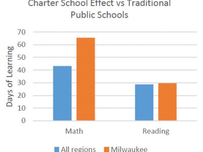 Data Wonk: The Charter School Advantage