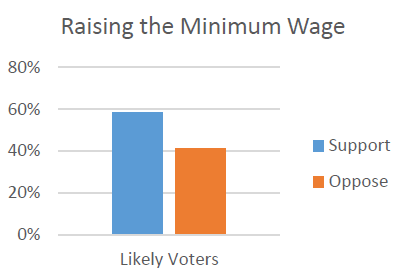Raising the Minimum Wage