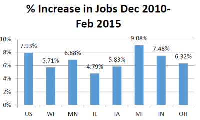 % Increase in Jobs Dec 2010- Feb 2015
