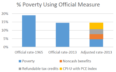 % Poverty Using Official Measure