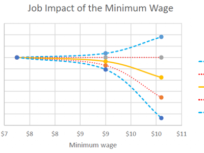 Data Wonk: Push For $15 Minimum Wage A Mistake?