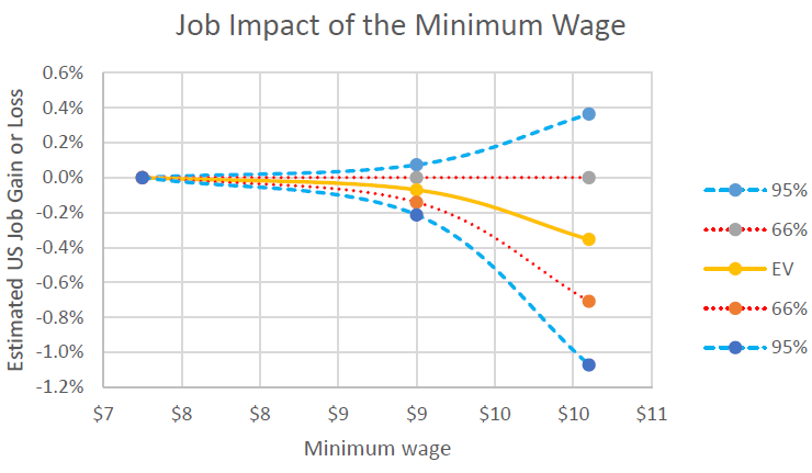 """the positive effects of minimum wage The hamilton project examines the """"ripple effects"""" of a minimum wage increase on near-minimum wage workers, finding that a minimum wage increase could benefit up to 35 million workers."""
