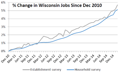 % Change in Wisconsin Jobs Since Dec 2010