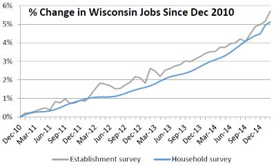 % Change in Wisconsin Jobs Since Dec 2010