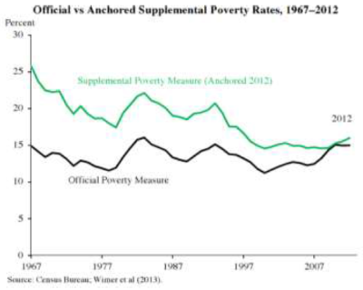 Official vs Anchored Supplemental Pverty Rates, 1967-2012