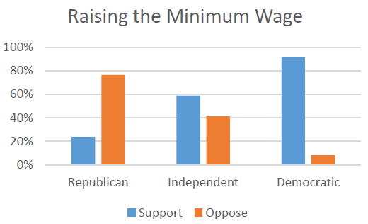 government raising minimum wage Raising the minimum wage would strengthen and more people go into debt or turn to government assistance higher minimum wages make it harder for unskilled.