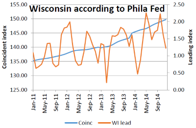 Wisconsin according to Phila Fed