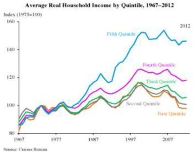 Average Real Household Income by Quintile, 1967-2012