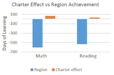 Charter Effect vs Region Achievement