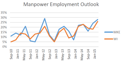 Manpower Employment Outlook