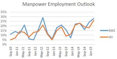 Manpower Employment Outlook