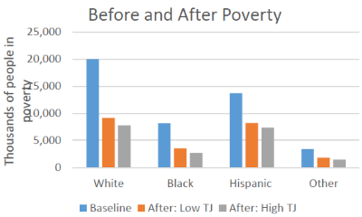 Before and After Poverty