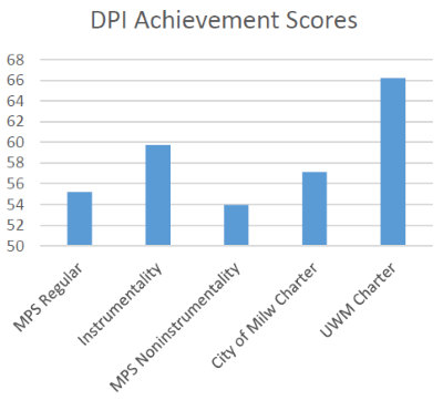DPI Achievement Scores