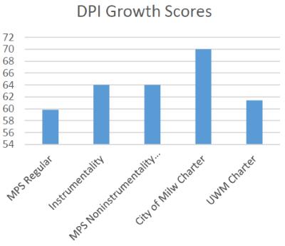 DPI Growth Scores