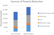 Sources of Poverty Reduction