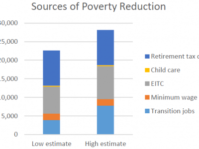 Data Wonk: Exploding the Myths About Poverty