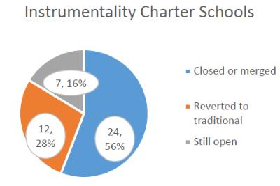 Instrumentality Charter Schools