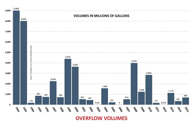 Volumes in Millions of Gallons