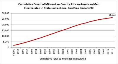 African-American Males Imprisoned