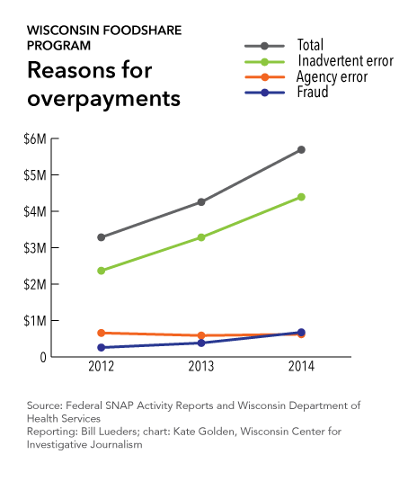 Wisconsin Foodshare Program: Reasons for overpayments