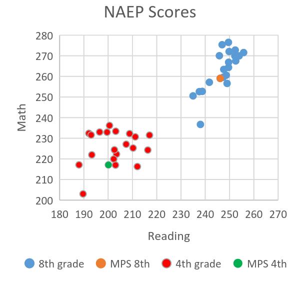 NAEP Scores