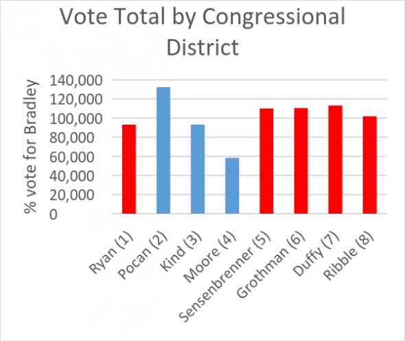 Vote Total by Congressional District