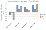 Annual Individual Income Effect--25th %