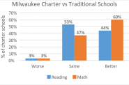 Milwaukee Charter vs Traditional Schools