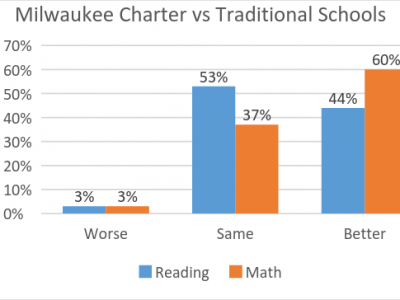 Data Wonk: Why Doesn't Milwaukee Embrace Charter Schools?