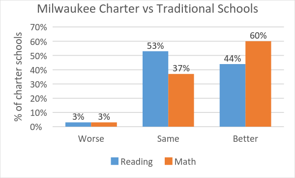 Charter schools vs traditional school