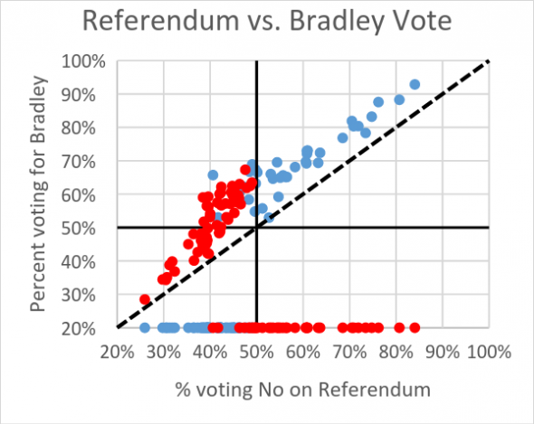 Referendum vs. Bradley Vote