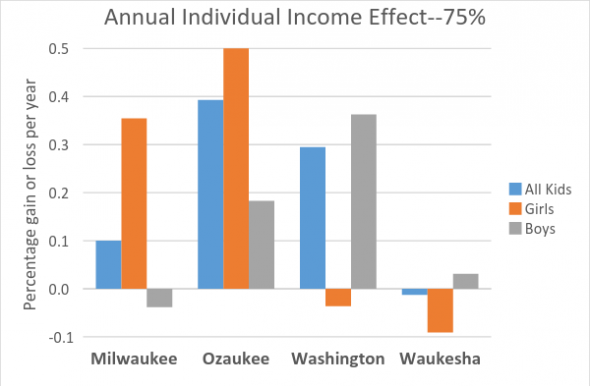Annual Individual Income Effect--75th %