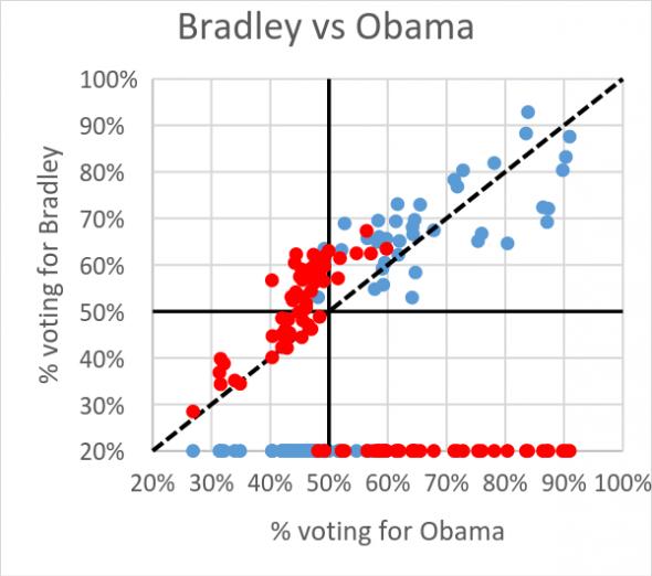 Bradley vs Obama