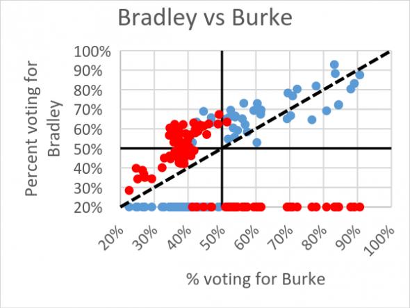 Bradley vs Burke