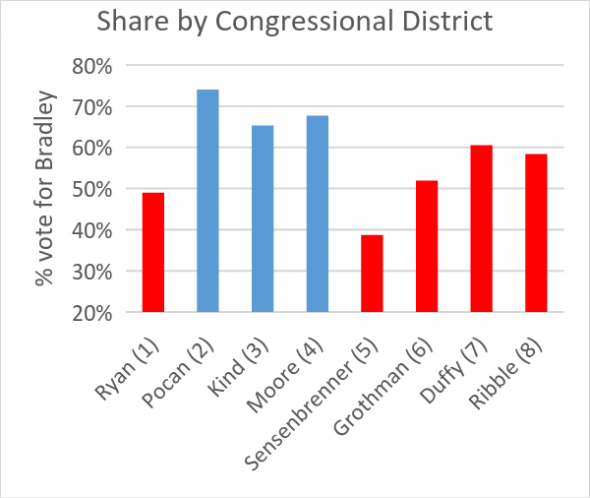 Share b Congressional District