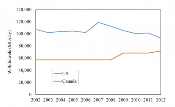 Total withdrawals for US and Canada in the Great Lakes-St. Lawrence River Basin reported for 2002-2012. Graph: International Joint Commission and Great Lakes Regional Water Use Database.