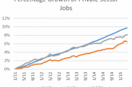 Percentage Growth of Private Sector Jobs