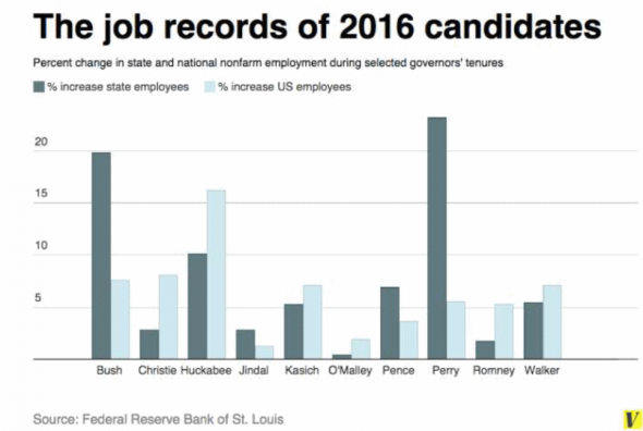 The job records of 2016 candidates