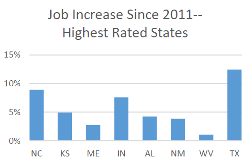 Job Increase Since 2011-- Highest Rated States