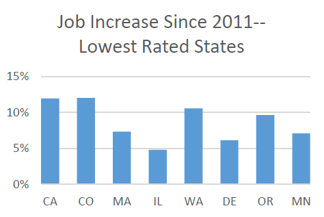 Job Increase Since 2011-- Lowest Rated States