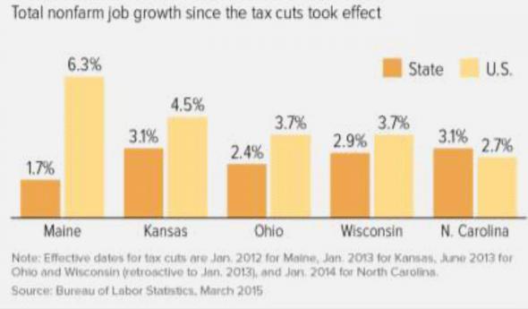Total nonfarm job growth since the tax cuts took effect