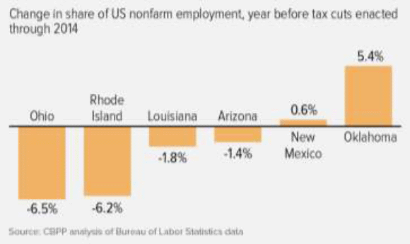 Change in share of US nonfarm employment, year before tax cuts enacted through 2014