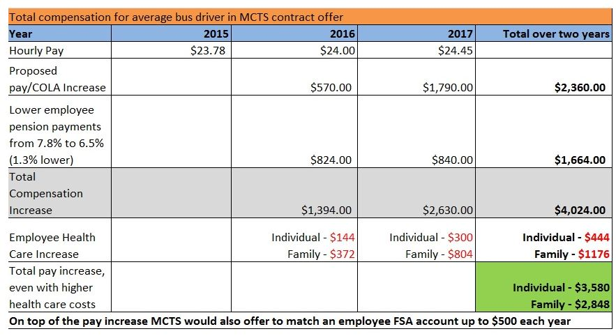 MCTS Contract Proposal by the Numbers